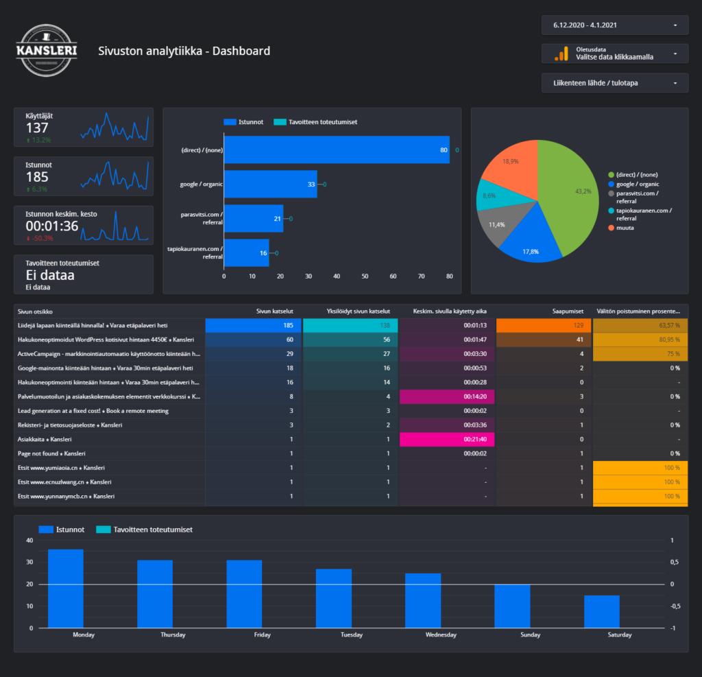 WordPress kotisivut dashboard